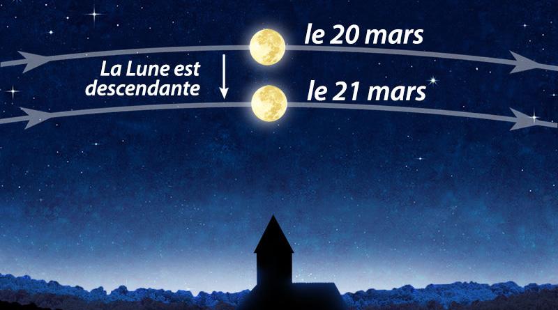 Les phases de la lune gap47 ouvert tous les vendredis soirs 21h sans r servation - Lune montante et descendante ...